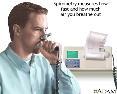 Spirometry