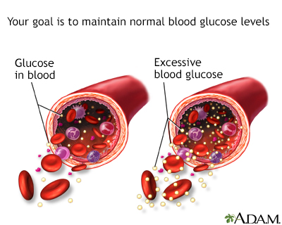 Glucose in blood