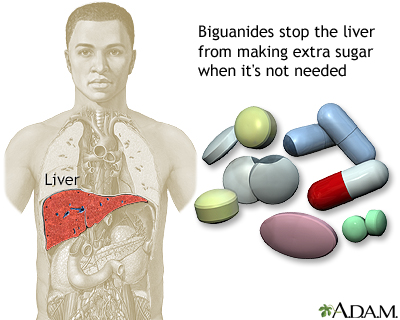 Biguanides