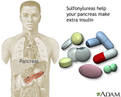 Sulfonylureas drug
